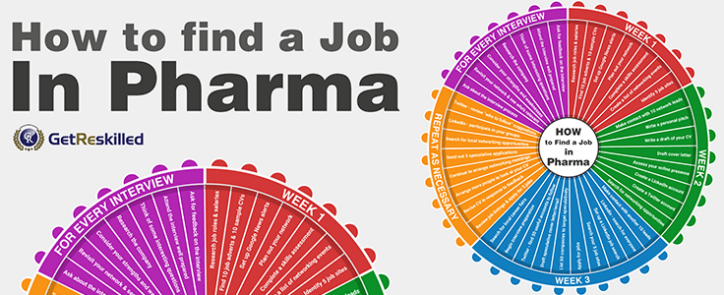 How to Find a Job in Pharma Manufacturing – Infographic