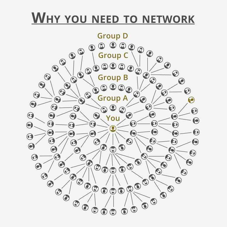 diagram-showing-the-benefits-of-networking-for-a-pharma-job-with-increasing-contacts-at-each-stage
