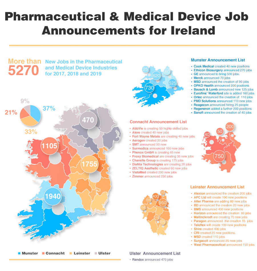 Infographic showing the latest pharmaceutical job announcements in Ireland organised by county