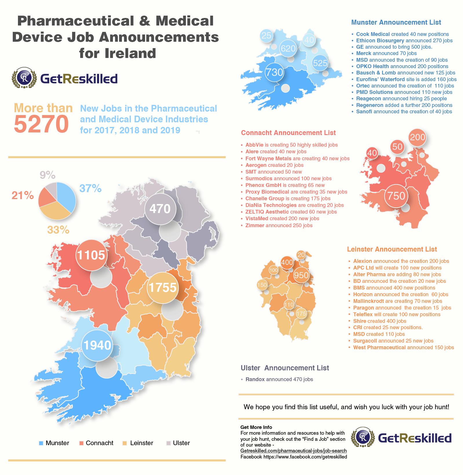 Pharma Job Announcements for Ireland