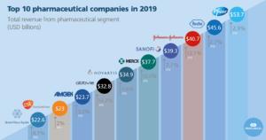 Top Pharma Companies 2019