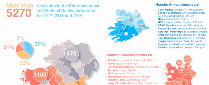 An Irish Pharma Year