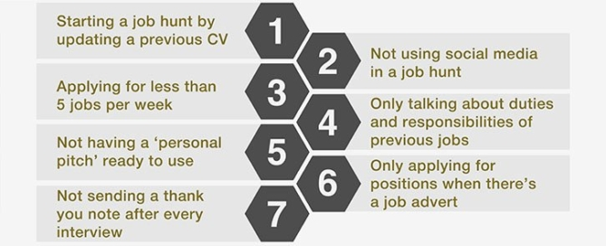 showing-7-common-mistakes-of-career-change-job-hunting