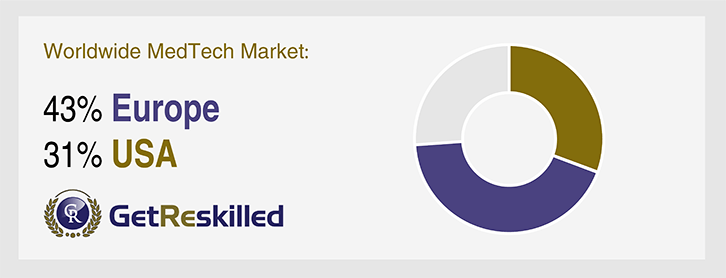 diagram-showing-the-percentage-of-medtech-market-made-up-by-usa-and-uk