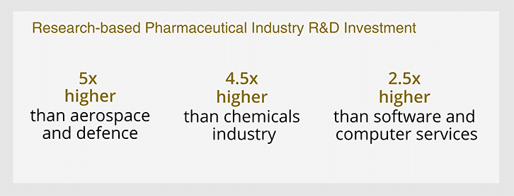 image-showing-pharmaceutical-research-investment-relative-to-other-industries-suggesting-successful-pharmaceutical-career-possible