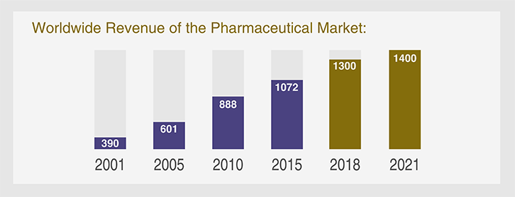 graph-showing-increasing-worldwide-pharmaceutical-revenue-from-2001-including-future-projections-suggesting-successful-pharmaceutical-career-possible