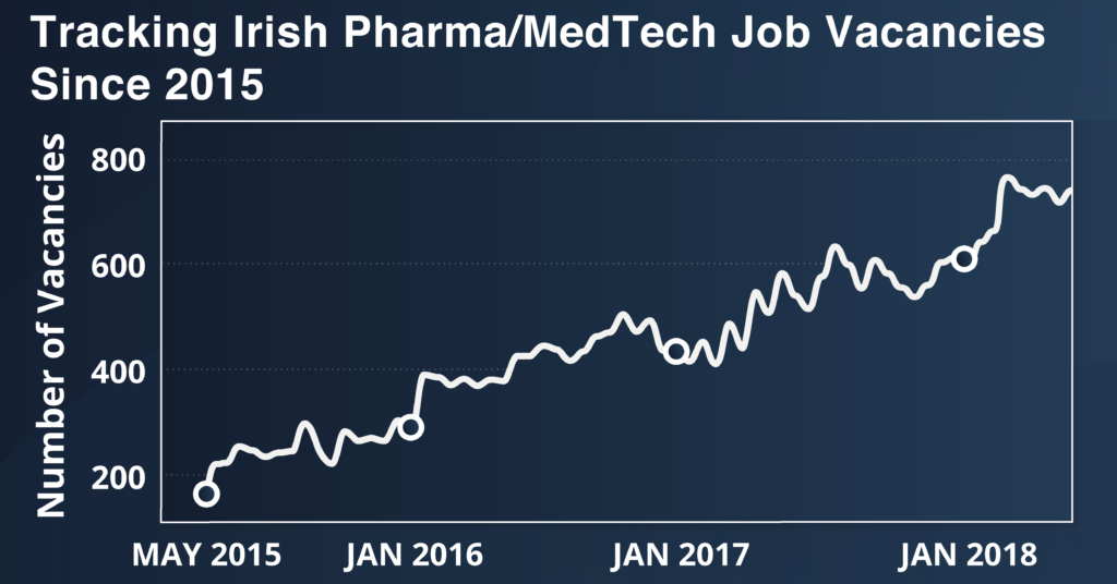 graph showing the number of pharma medtech jobs in Ireland since May 2015