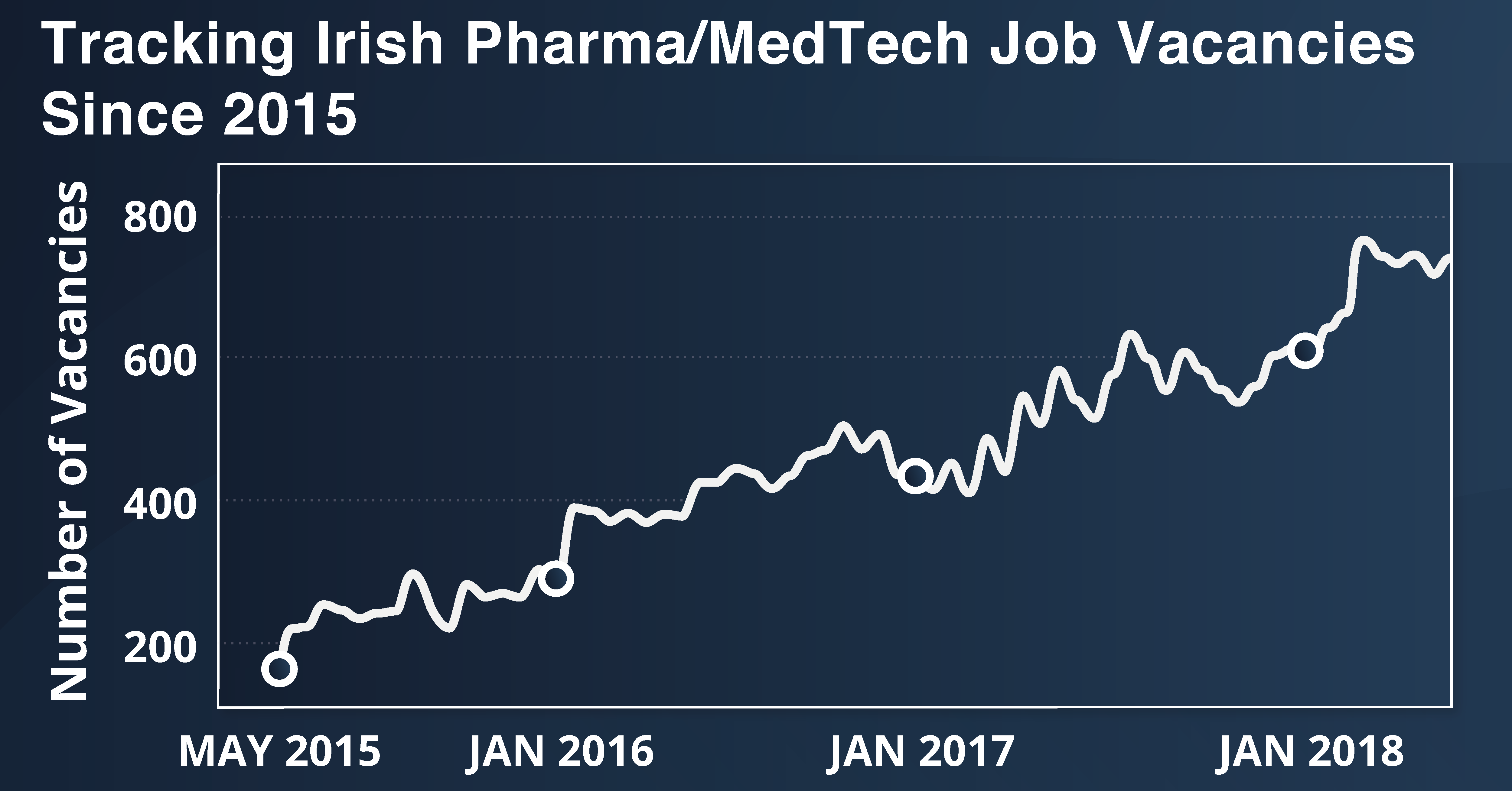 Pharmaceutical Job Vacancies in Ireland from 2015 to 2018