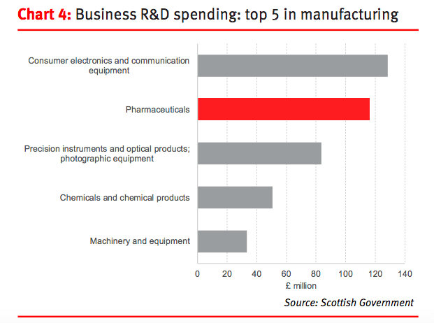 chart showing Scottish manufacturing industry investment in R&D