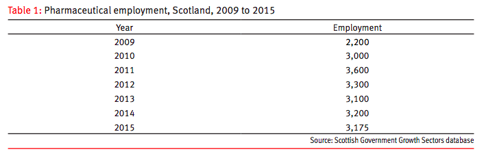 table showing pharmaceutical employment in scotland from to 2009 to 2015