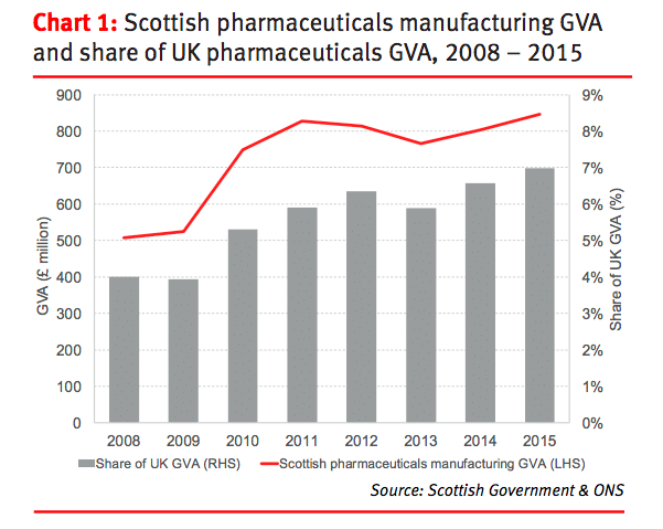 graph showing Scottish pharmaceutical manufacturing GVA and share of UK GVA