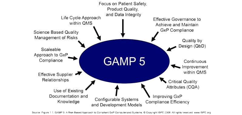 gamp 5 training course. Learn good automated manufacturing practices