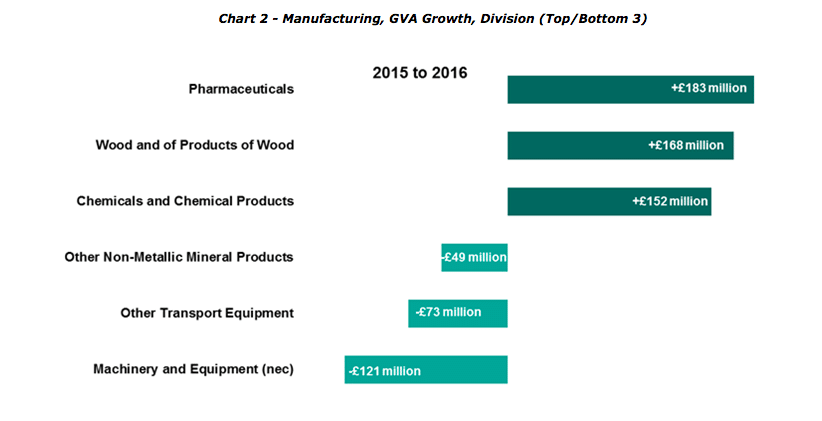 chart showing highest and lowest industries for GVA growth in Scotland's manufacturing sector
