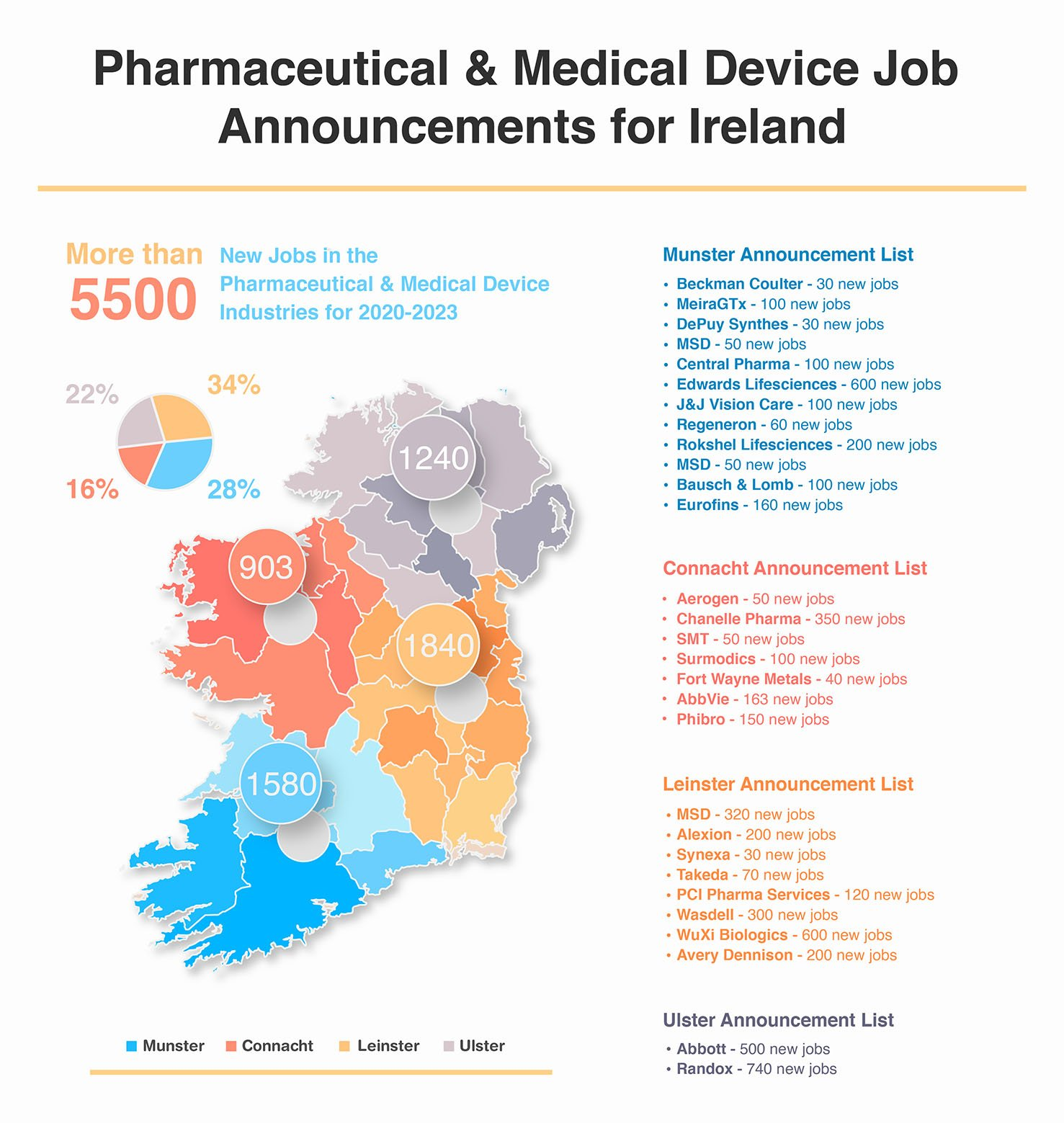 infographic showing the locations and details of new pharmaceutical and medical device job announcements in ireland