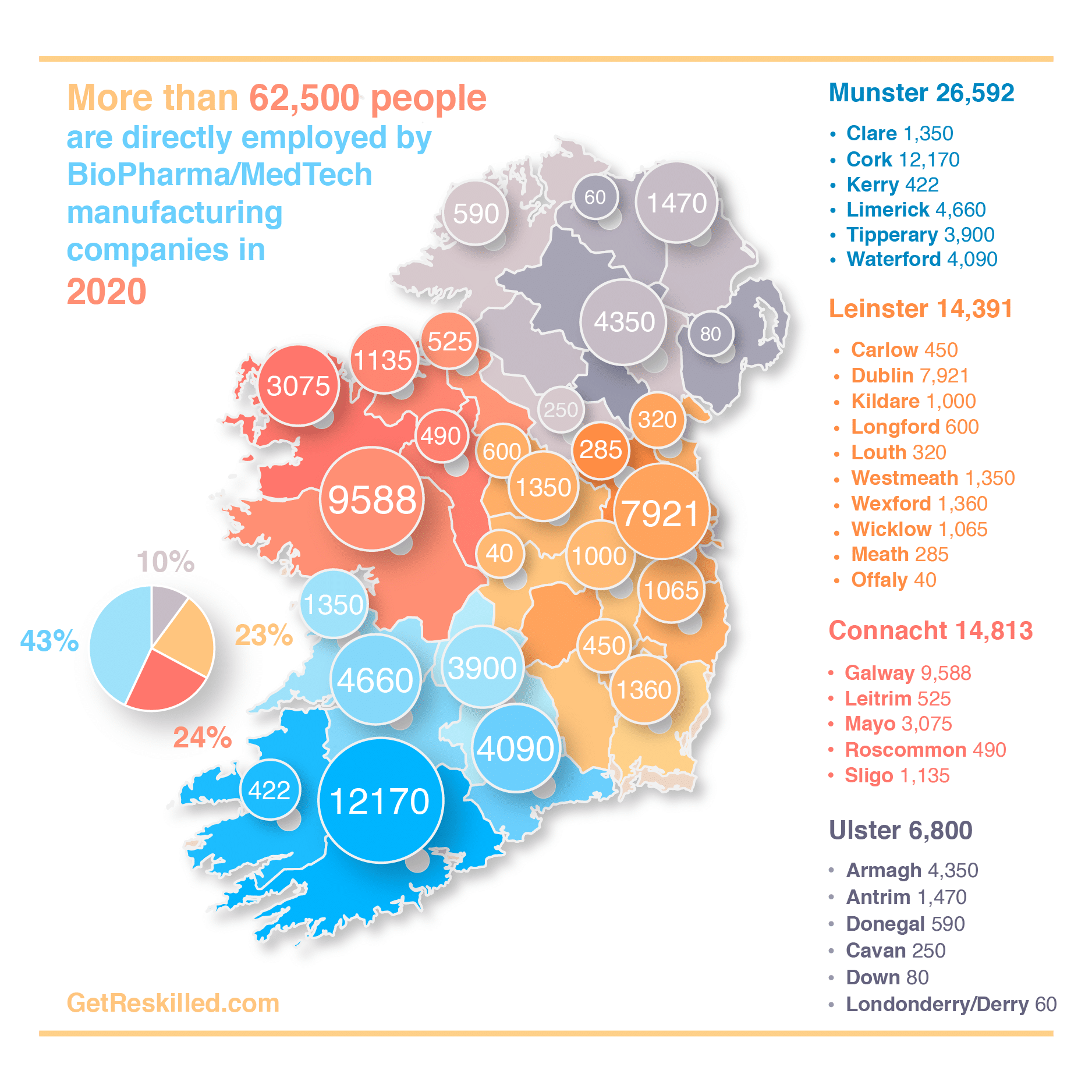 Map of Ireland Showing 56,000 Pharmaceutical Medical Device Employees Broken Down By County