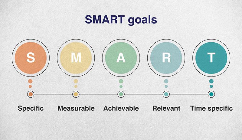 diagram showing smart goal criteria