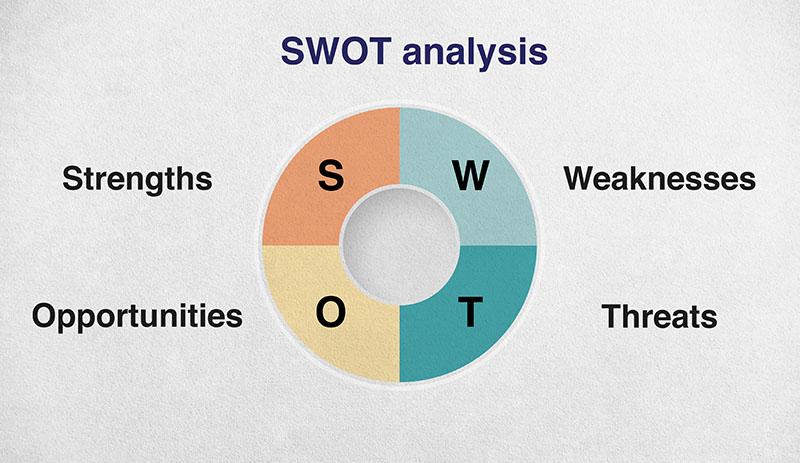 diagram showing swot analysis