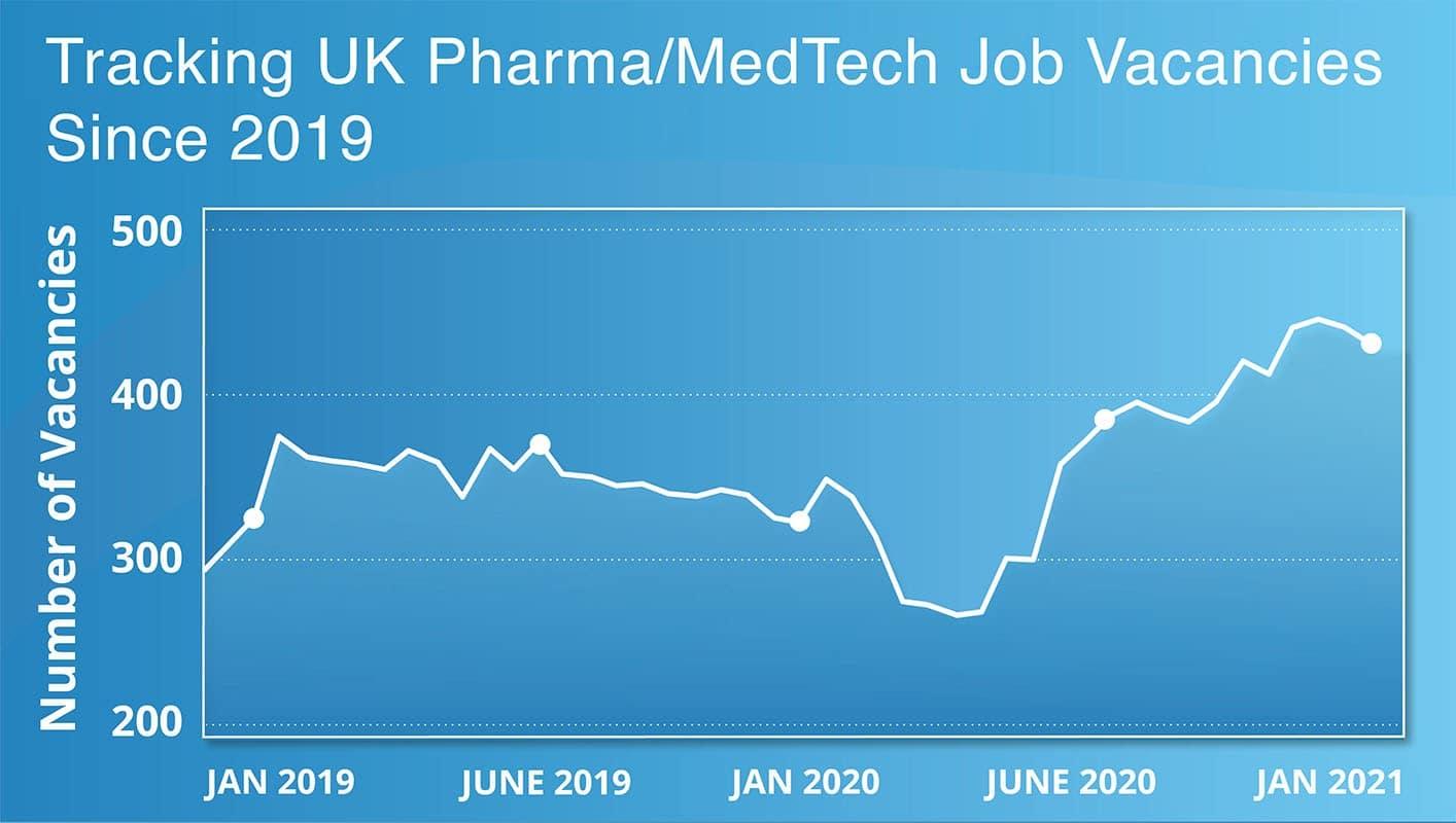 graph-showing-UK-pharma-job-vacancies-since-2019