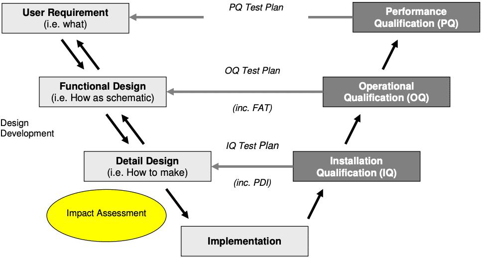 V Model for IQ OQ PQ