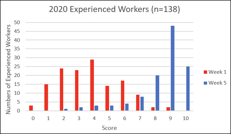 Figure 2 - Results for the knowledge and ability to implement assessment (2020)