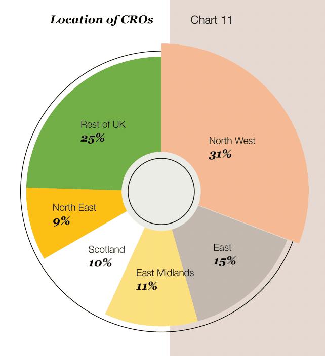 Chart showing location on CROs across UK