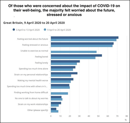 Figure: ONS – Impact of COVID-19 on the adult population in Great Britain, April 2020
