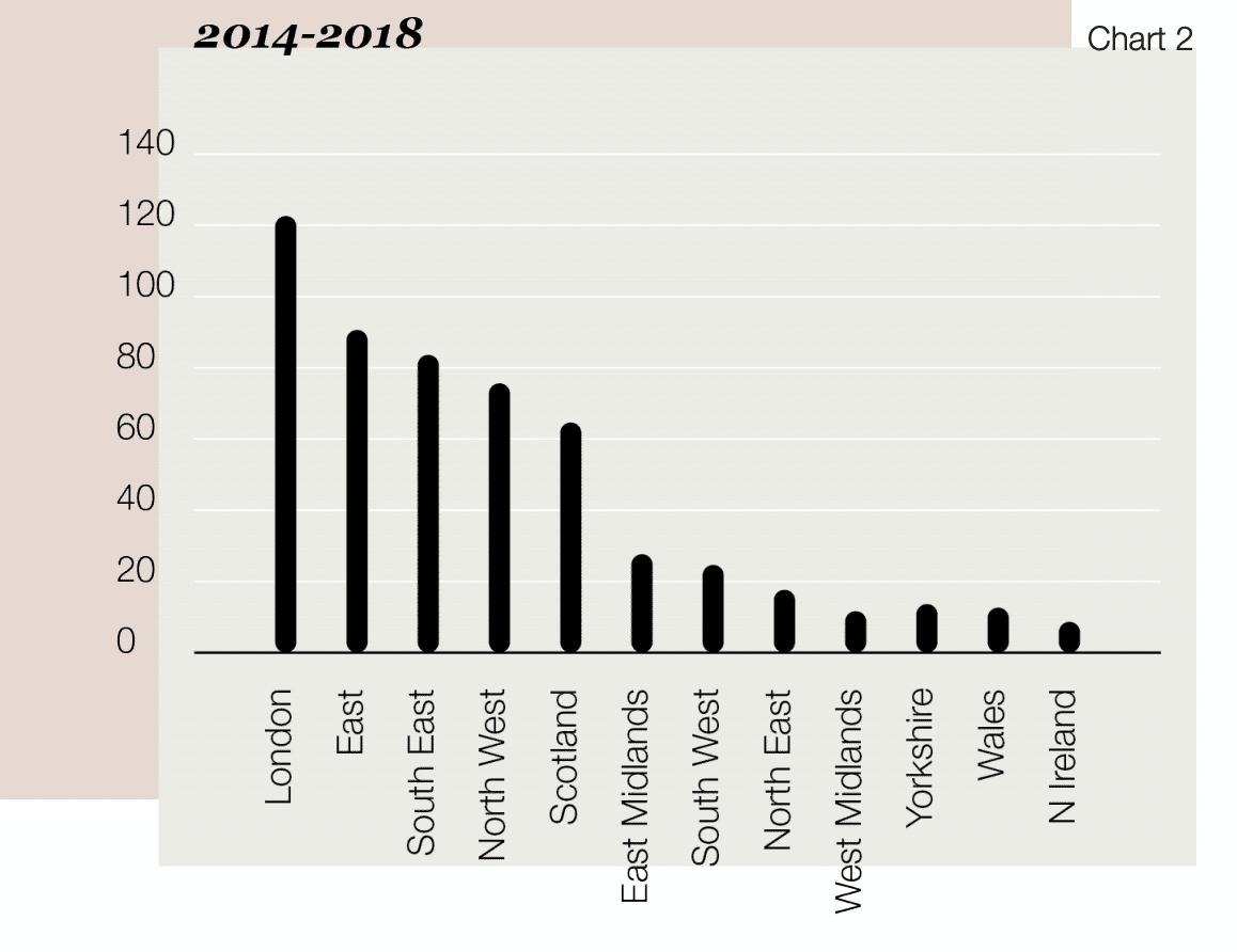 Graph of UK pharma start up locations