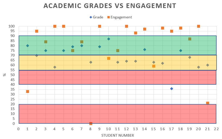 Figure 5 : Compare Engagement with Writing Course with Grade After by Student