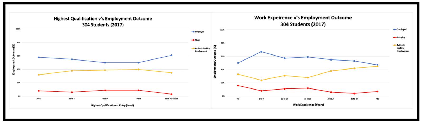 Analysis of Employment Outcome