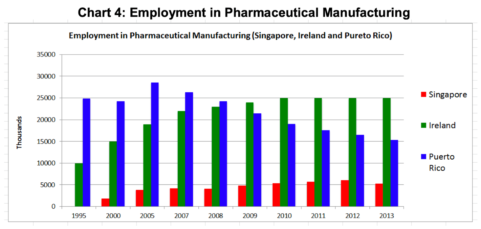 chart employment in pharmaceutical manufacturing