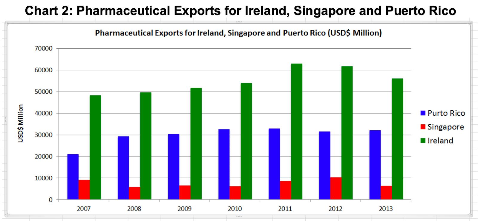 chart pharmaceutical exports for ireland singapore puerto rico