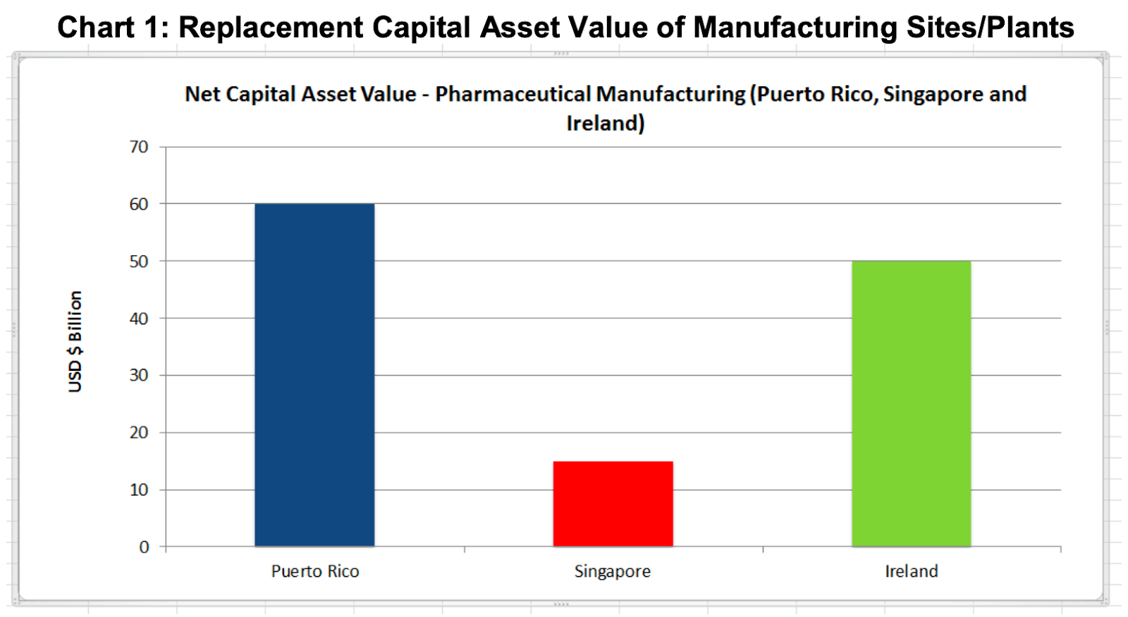 chart replacement capital asset value of manufacturing sites plants