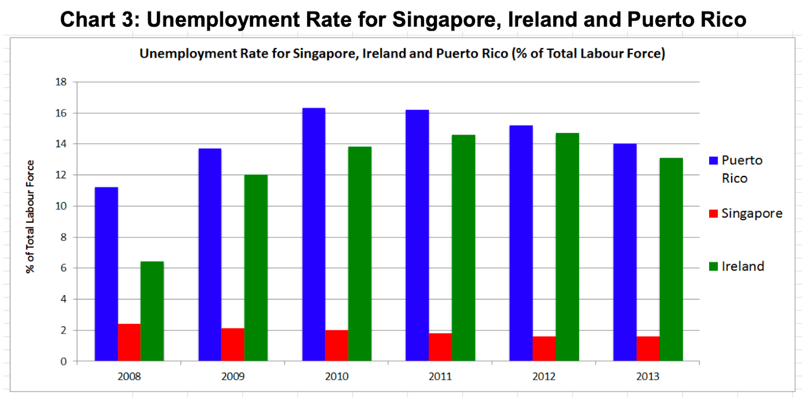 chart unemployment rate-for-singapore ireland puerto rico