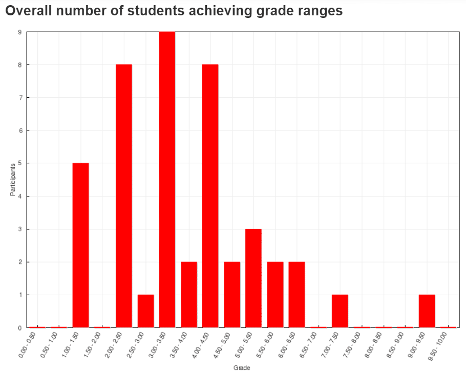 Figures 1&2: Bar charts of number of people and their associated grade achieved in the same Job Hunting Quiz before and after taking the course