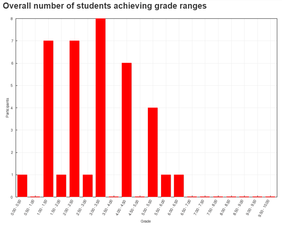 Bar charts of number of people and their associated grade achieved in the same Job Hunting Quiz before and after taking the course in Class 2 for comparison of the performance of other classes