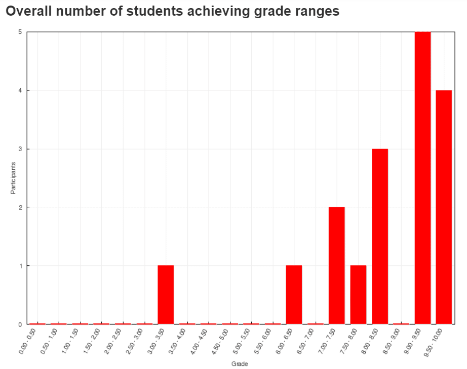 Bar charts of number of people and their associated grade achieved in the same Job Hunting Quiz before and after taking the course in Class 3