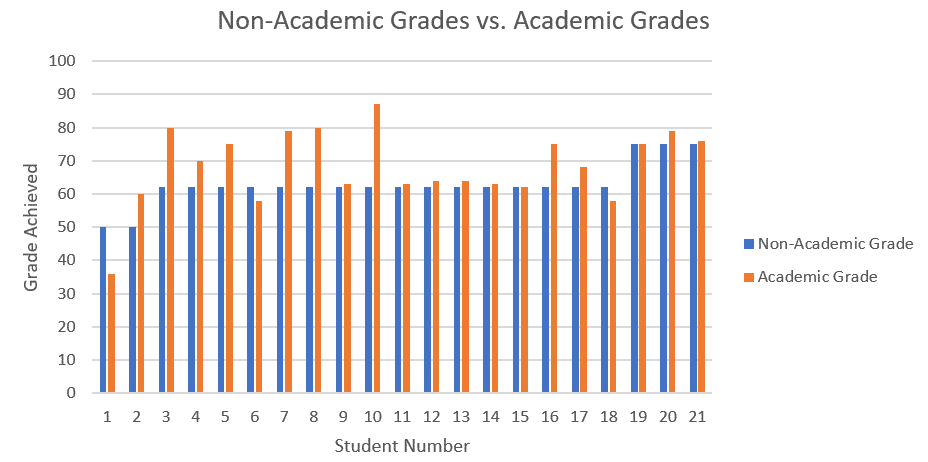 Figure 1 : Compare Grades before & after by Student