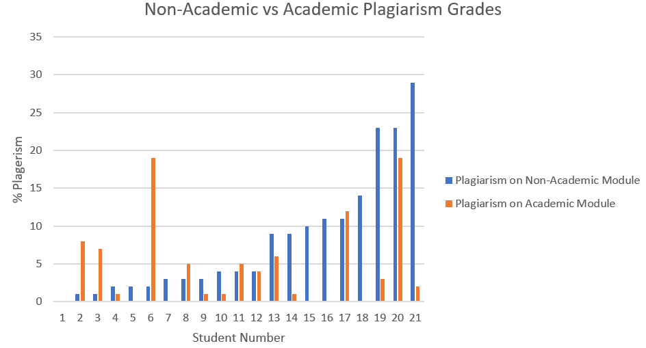 Figure 2 : Compare Plagiarism Scores before & after by Student