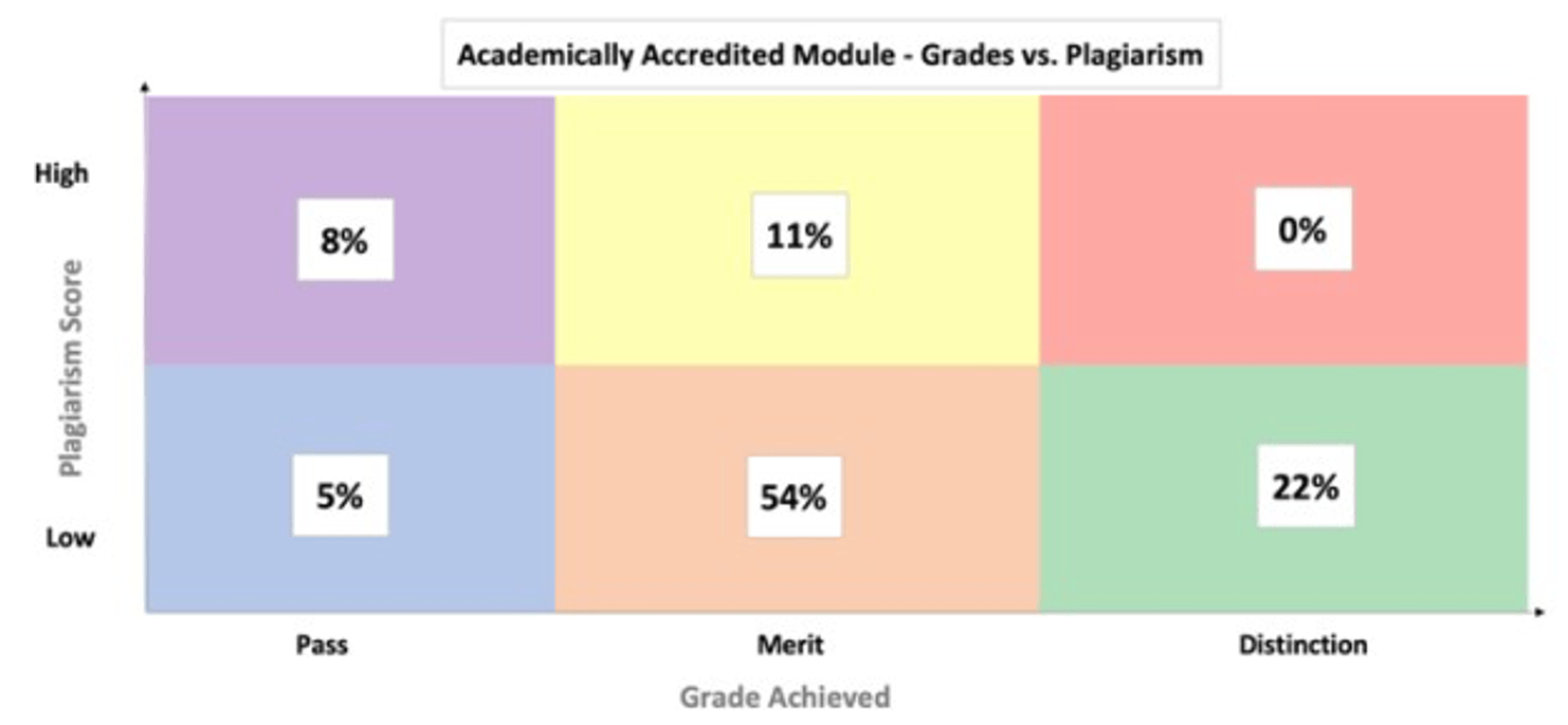 Figure 1: Modified BCG matrix of grades achieved (Pass, Merit, Distinction) and the associated plagiarism score (Low or High) for the academically accredited module
