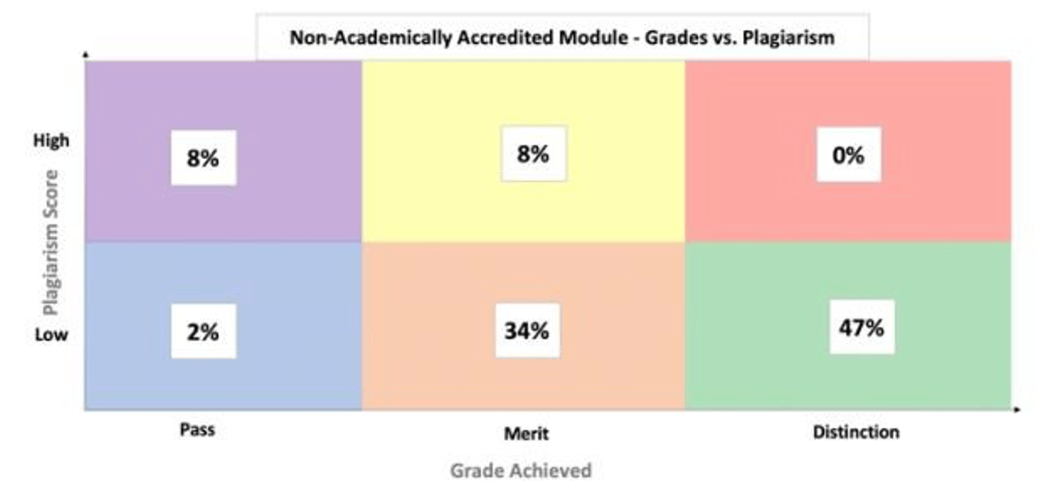 Modified BCG matrix of grades achieved (Pass, Merit, Distinction) and the associated plagiarism score (Low or High) for the non-academically accredited module.